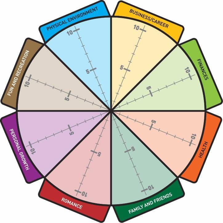 Life Balance Wheel